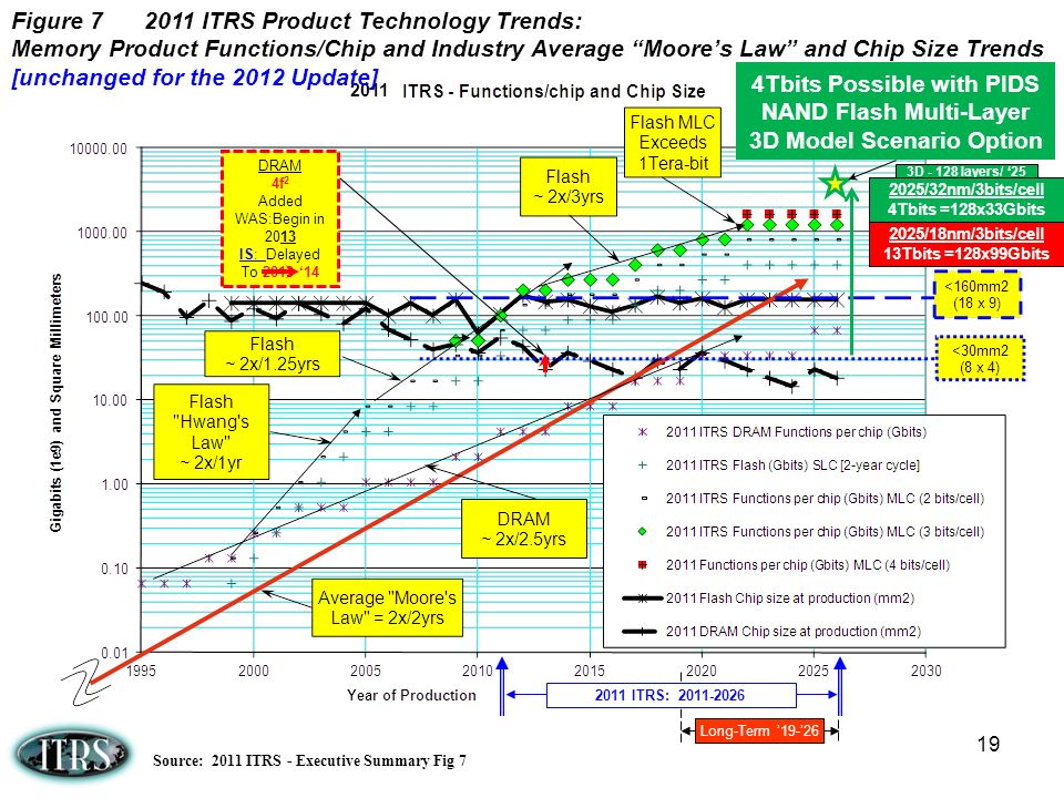 Figure 7 2011 ITRS Product Technology Trends: Memory Product Functions/Chip and Industry Average Moore's Law and Chip Size Trends [unchanged for the 2012 Update]